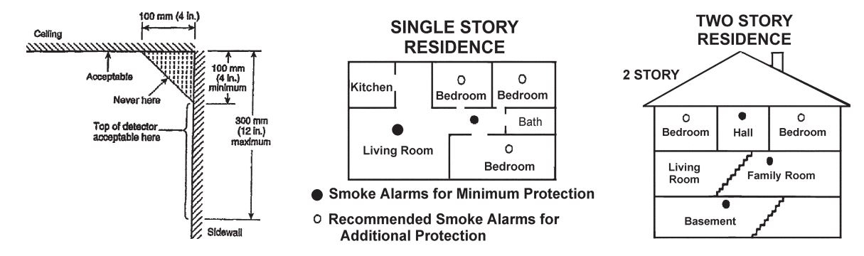 smoke alarm installation guide for your home